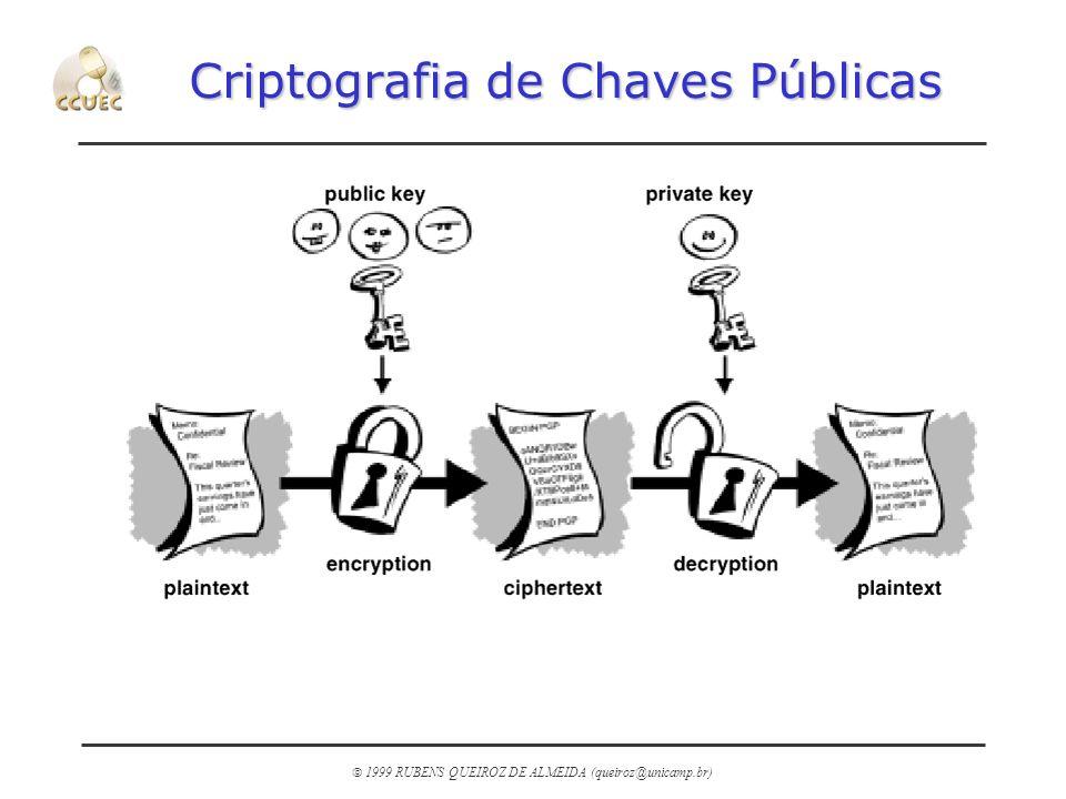 1999 RUBENS QUEIROZ DE ALMEIDA (queiroz@unicamp.br) Criptografia de Chaves Públicas
