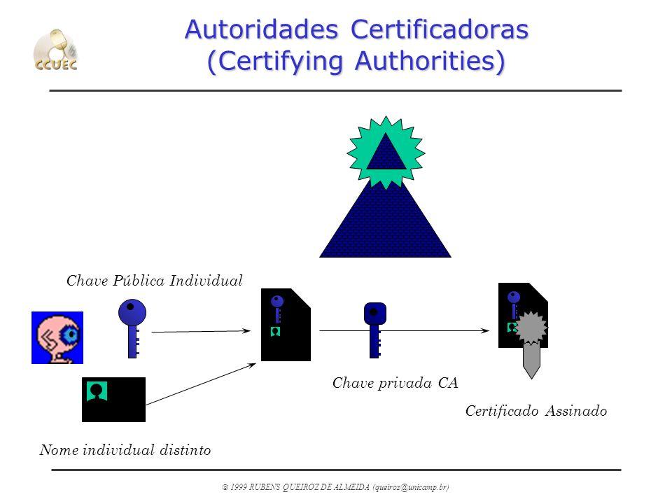 1999 RUBENS QUEIROZ DE ALMEIDA (queiroz@unicamp.br) Autoridades Certificadoras (Certifying Authorities) Chave privada CA Chave Pública Individual Nome