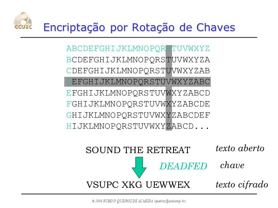 1999 RUBENS QUEIROZ DE ALMEIDA (queiroz@unicamp.br) Tipos de Sistema Criptográficos n Simétricos (chaves privadas) m utilizam a mesma chave para encriptar e desencriptar a mensagem m Inerentemente inseguros - como transportar a chave secreta do remetente para o destinatário sem comprometer sua integridade.