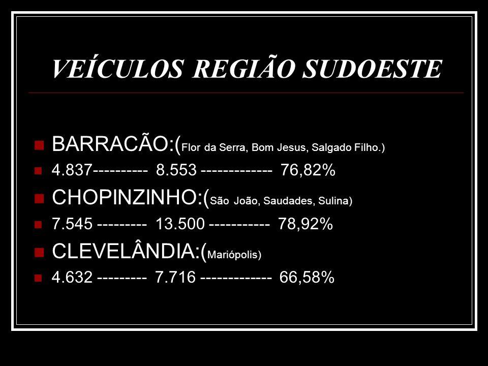 VEÍCULOS REGIÃO SUDOESTE CORONEL VIVIDA:( Honório Serpa) 7.988 ------------ 9.849 ------------- 23,29% DOIS VIZINHOS:( Verê, Cruzeiro do Iguaçu, Boa Esperança) 11.020 ----------- 21.388 ----------- 94,08 % FRANCISCO BELTRÃO:( Marmeleiro, Renascença, Nova Esp., Eneas Marques, Manfrilópolis) 22.870 ----------- 46.817 ----------- 104,70%