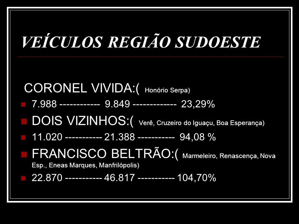 VEÍCULOS REGIÃO SUDOESTE MANGUEIRINHA:( Reserva do Iguaçu, Foz do Jordão) 2.906 -------------- 7.229 --------- 148,76% PALMAS:( Coronel D.