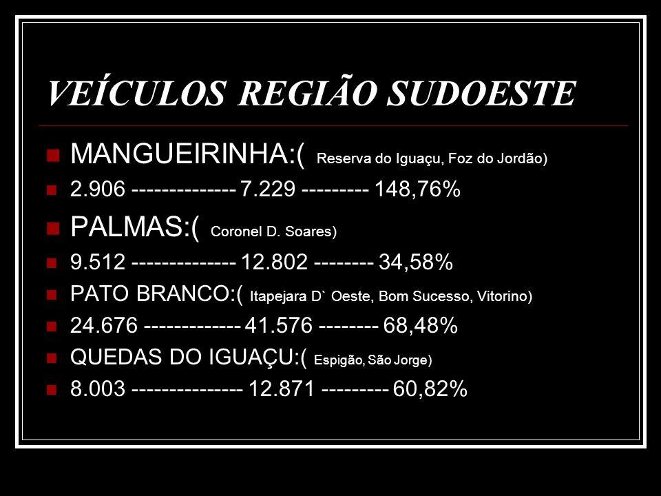 VEÍCULOS REGIÃO SUDOESTE REALEZA:( Capitão, Santa Lucia, Boa Vista) 4.324 -------- 16.829 ---------- 289,19 % SANTA IZABEL D`OESTE:( Nova Prata, Salto do Lontra, Ampere) 12.823 ------- 18.042 --------- 40,70 % SANTO ANTONIO DO SUDOESTE:( Bela Vista da Caroba, Pranchita, Pinhal do são Bento) 5.186 --------- 10.549 --------- 103.41 %