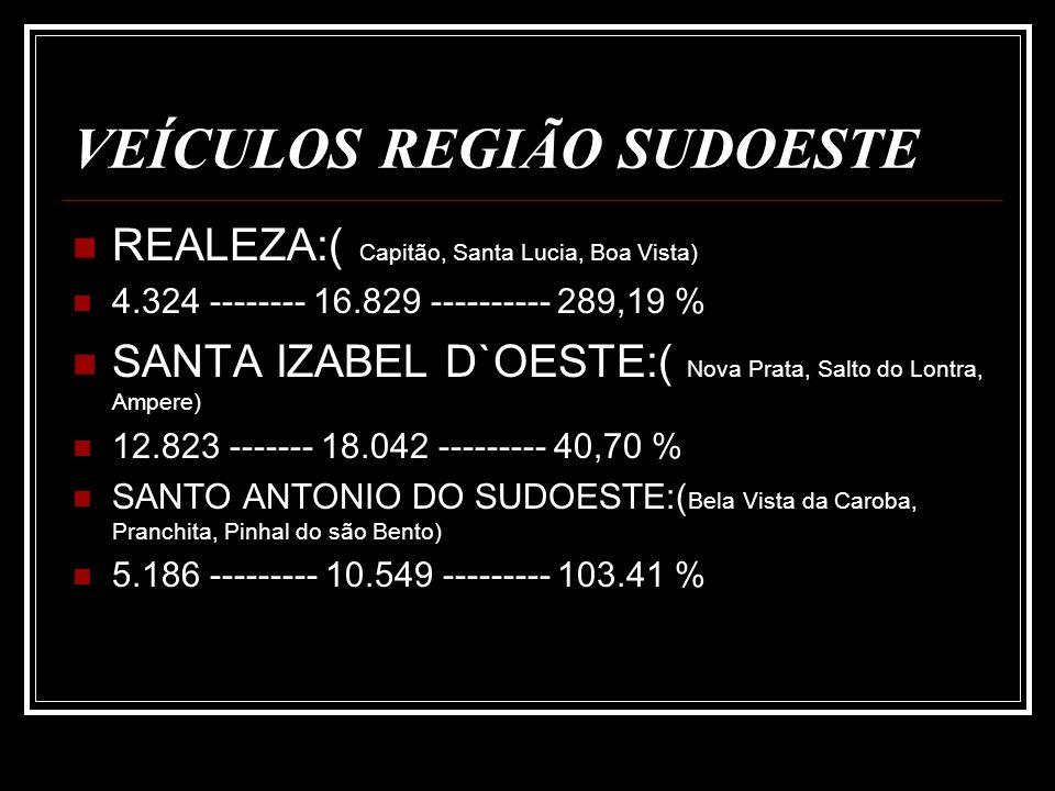 VEÍCULOS REGIÃO SUDOESTE REALEZA:( Capitão, Santa Lucia, Boa Vista) 4.324 -------- 16.829 ---------- 289,19 % SANTA IZABEL D`OESTE:( Nova Prata, Salto