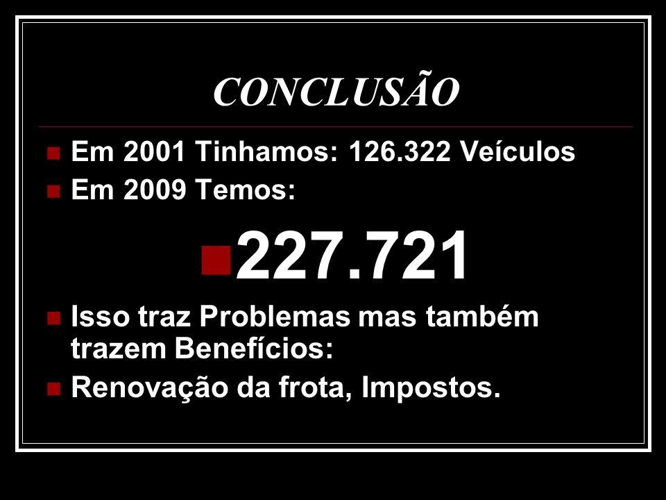 CONCLUSÃO Em 2001 Tinhamos: 126.322 Veículos Em 2009 Temos: 227.721 Isso traz Problemas mas também trazem Benefícios: Renovação da frota, Impostos.
