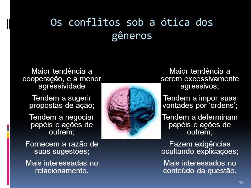 Os conflitos sob a ótica dos gêneros Fonte: www.unb.br Maior tendência a serem excessivamente agressivos; Tendem a impor suas vontades por ordens; Ten