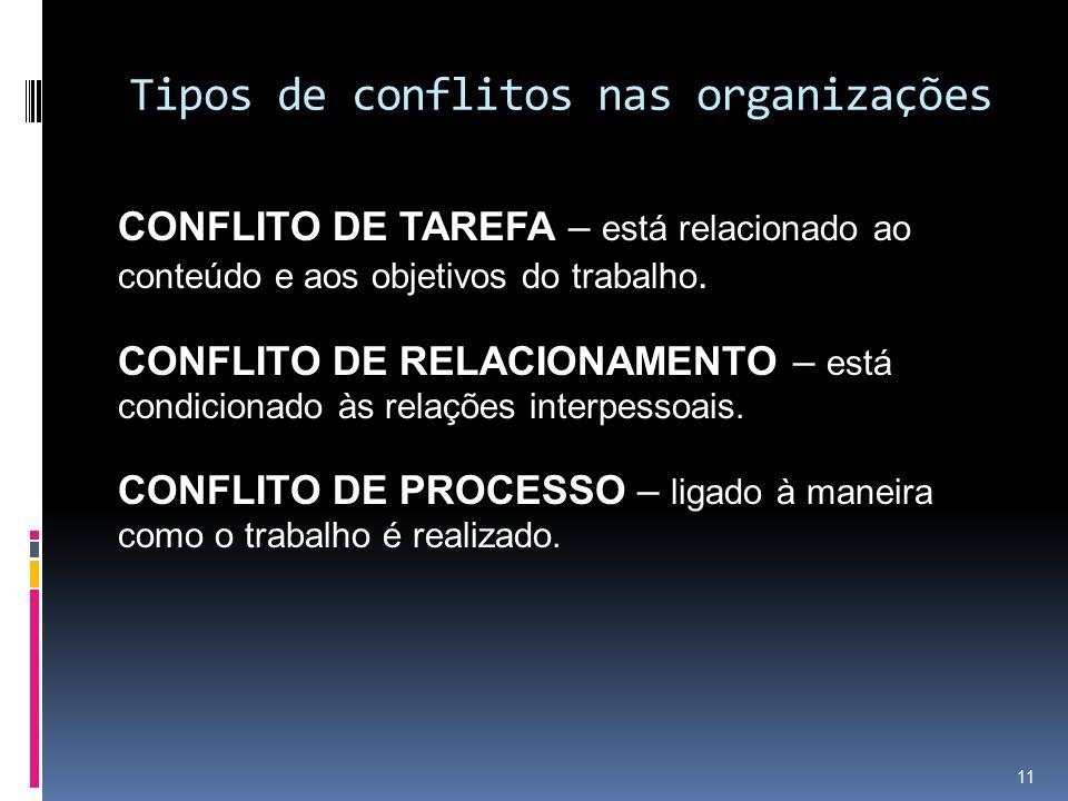 Tipos de conflitos nas organizações CONFLITO DE TAREFA – está relacionado ao conteúdo e aos objetivos do trabalho. CONFLITO DE RELACIONAMENTO – está c