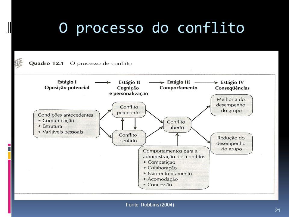 O processo do conflito Fonte: Robbins (2004) 21