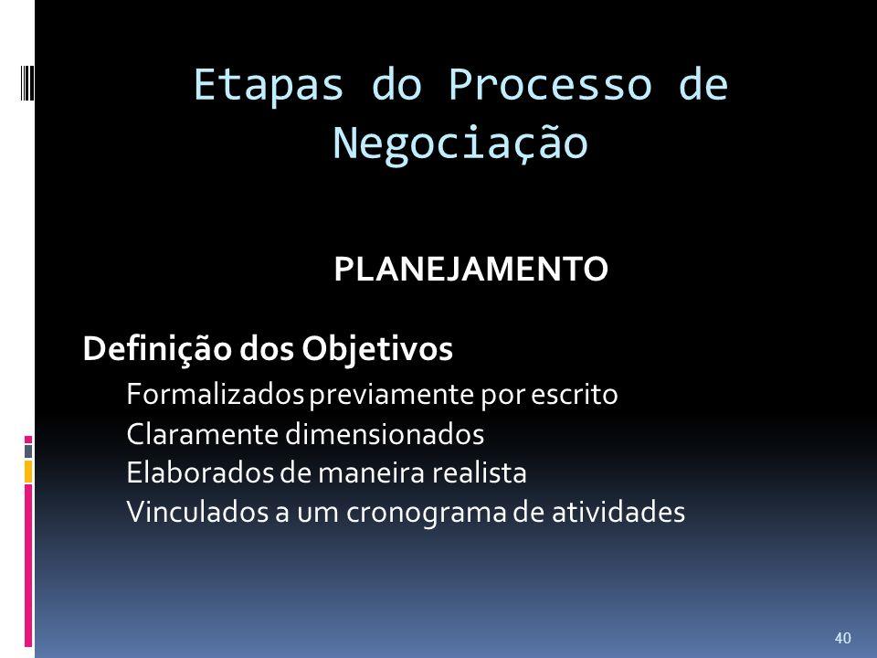 Etapas do Processo de Negociação PLANEJAMENTO Definição dos Objetivos Formalizados previamente por escrito Claramente dimensionados Elaborados de mane