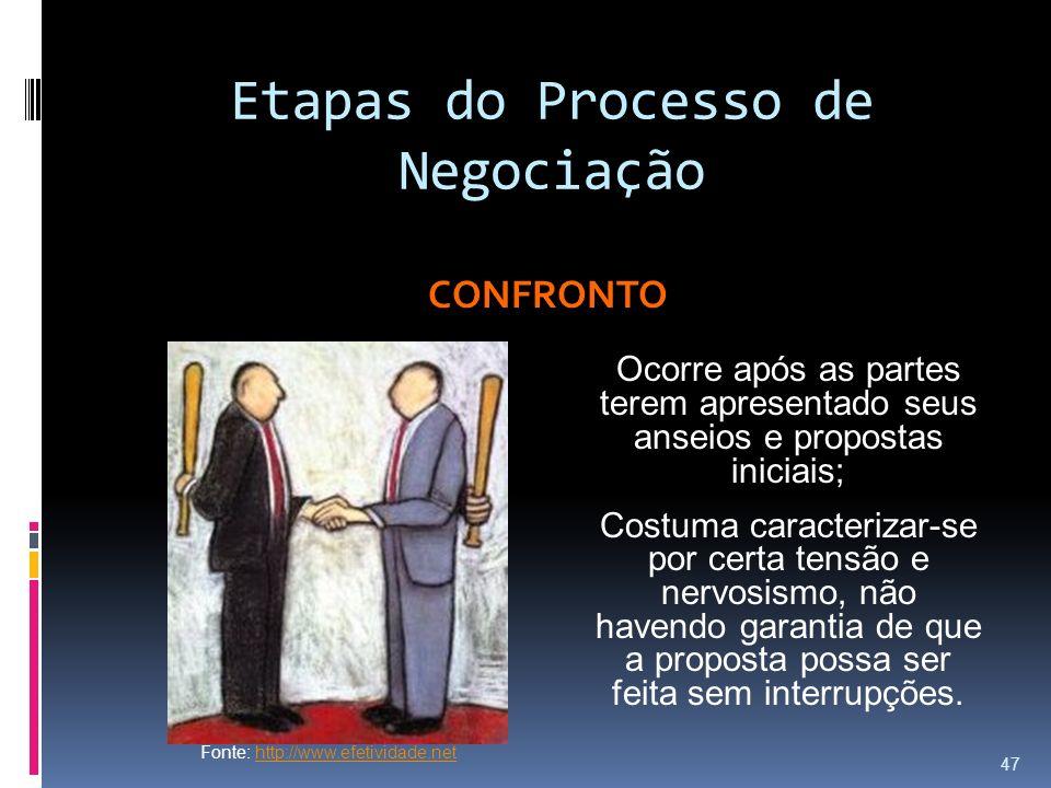 Etapas do Processo de Negociação CONFRONTO Ocorre após as partes terem apresentado seus anseios e propostas iniciais; Costuma caracterizar-se por cert
