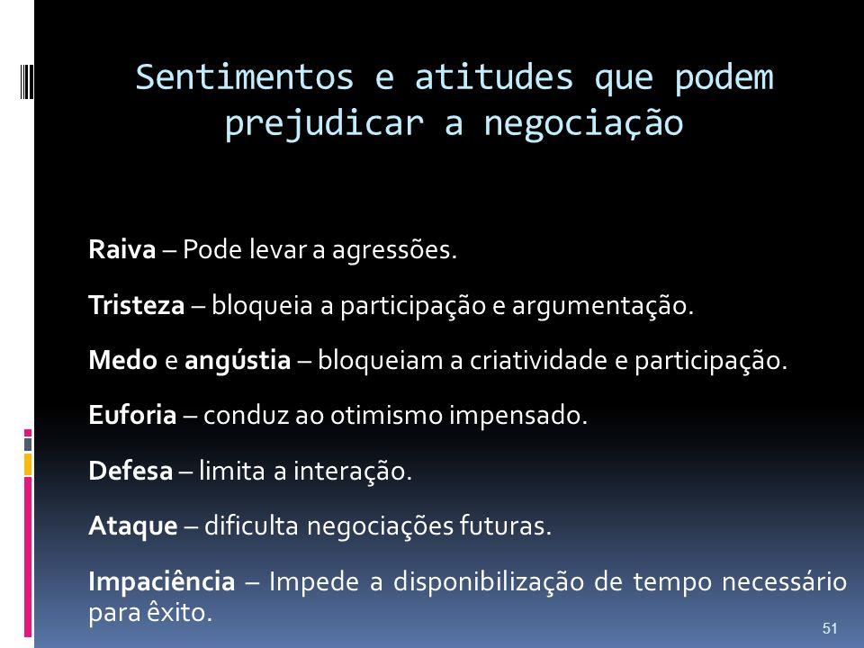 Sentimentos e atitudes que podem prejudicar a negociação Raiva – Pode levar a agressões. Tristeza – bloqueia a participação e argumentação. Medo e ang