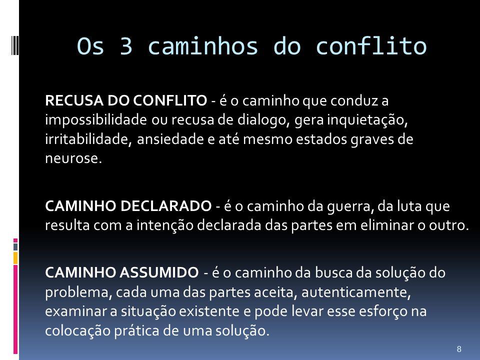 Os 3 caminhos do conflito RECUSA DO CONFLITO - é o caminho que conduz a impossibilidade ou recusa de dialogo, gera inquietação, irritabilidade, ansied