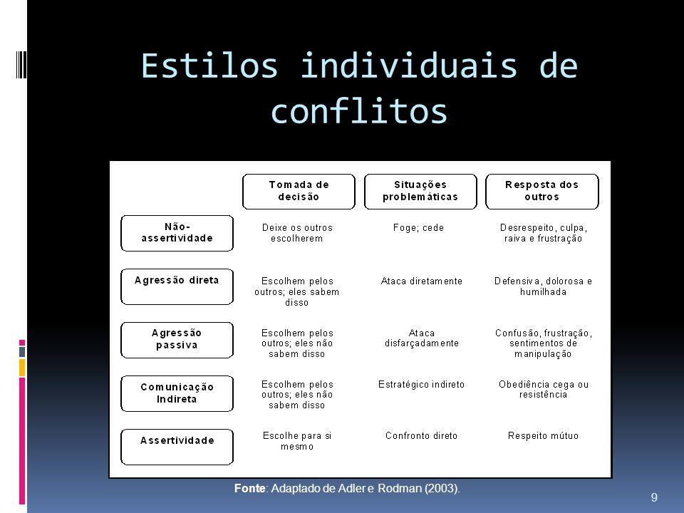 Estilos individuais de conflitos Fonte: Adaptado de Adler e Rodman (2003). 9