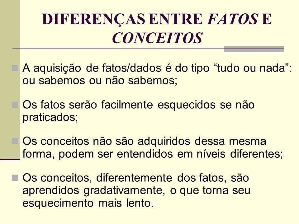 A APRENDIZAGEM DE FATOS E CONCEITOS A tabela a seguir, mostra alguns dos aspectos mais importantes em relação à aprendizagem de fatos e dados: Aprendizagem de fatosAprendizagem de conceitos Consiste em.......................