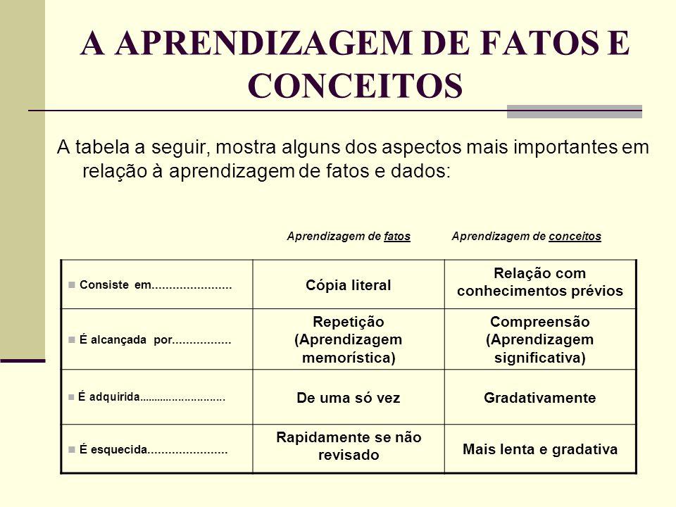 A APRENDIZAGEM DE FATOS E CONCEITOS A tabela a seguir, mostra alguns dos aspectos mais importantes em relação à aprendizagem de fatos e dados: Aprendi