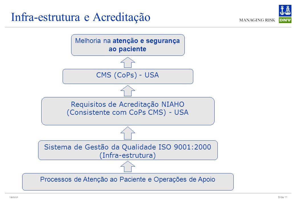 Version Infra-estrutura e Acreditação Slide 11 Sistema de Gestão da Qualidade ISO 9001:2000 (Infra-estrutura) Requisitos de Acreditação NIAHO (Consist