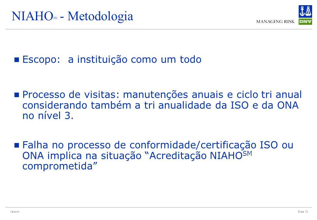 Version Slide 12 NIAHO SM - Metodologia Escopo: a instituição como um todo Processo de visitas: manutenções anuais e ciclo tri anual considerando tamb