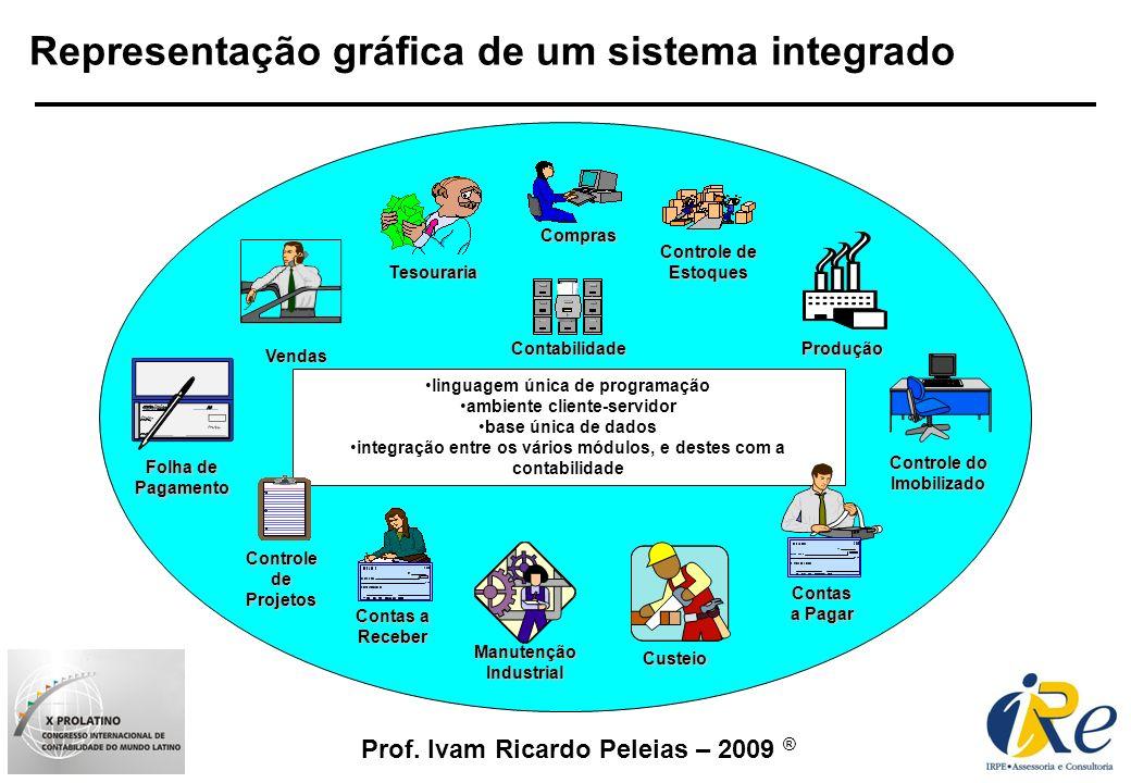 Prof. Ivam Ricardo Peleias – 2009 ® Representação gráfica de um sistema integrado Contabilidade Contas a Receber Compras Tesouraria Custeio Controle d