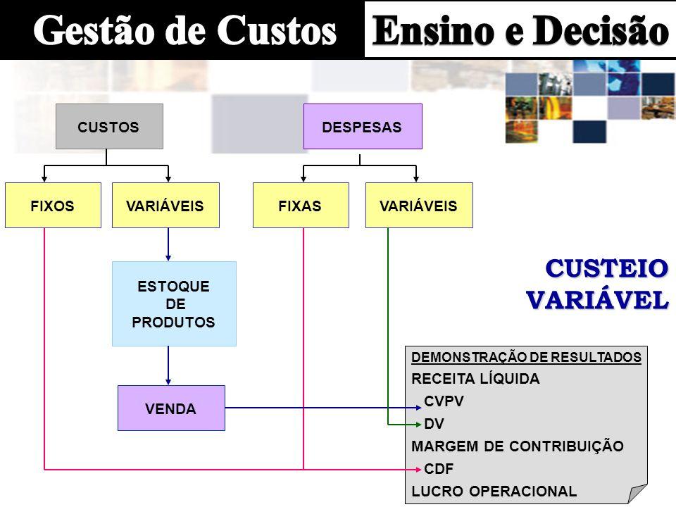 CUSTEIO VARIÁVEL VARIÁVEL CUSTOS VARIÁVEIS ESTOQUE DE PRODUTOS VENDA DESPESAS DEMONSTRAÇÃO DE RESULTADOS RECEITA LÍQUIDA CVPV DV MARGEM DE CONTRIBUIÇÃ
