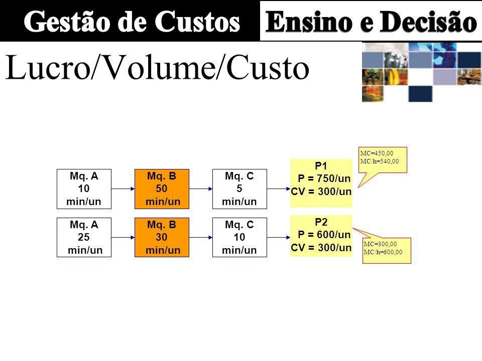 Lucro/Volume/Custo Mq. A 10 min/un Mq. B 50 min/un Mq. C 5 min/un P1 P = 750/un CV = 300/un Mq. A 25 min/un Mq. B 30 min/un Mq. C 10 min/un P2 P = 600