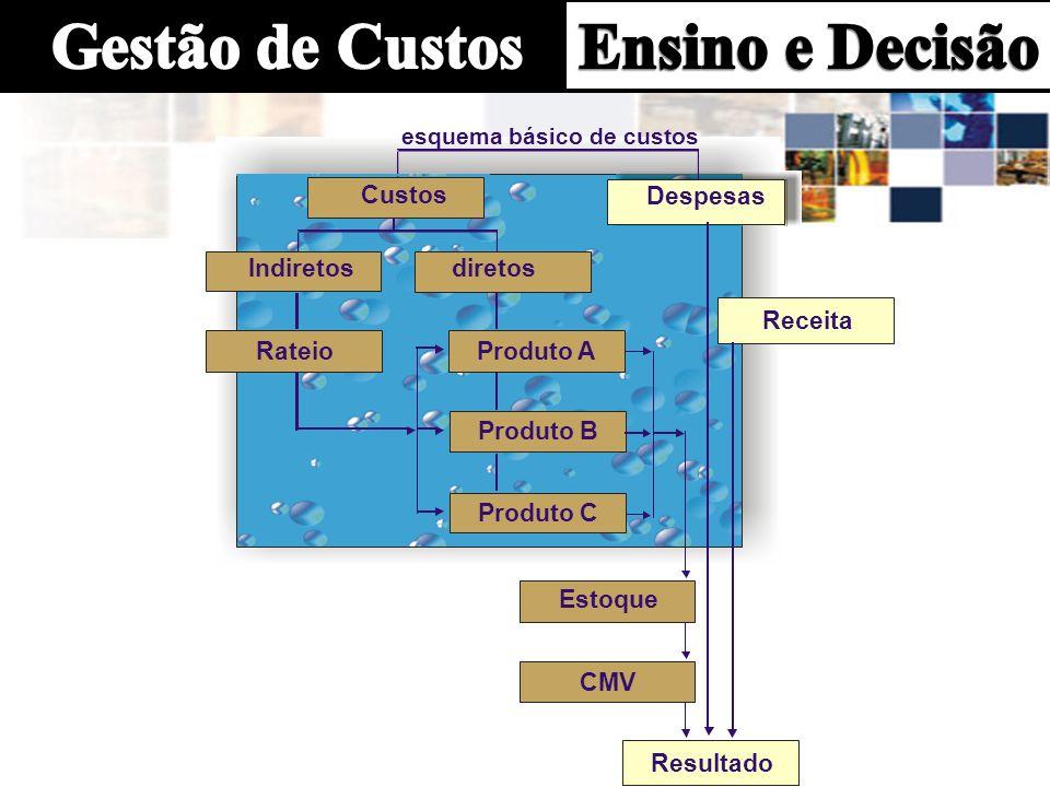 Despesas Receita Resultado Indiretos diretos Produto A Produto B Produto C esquema básico de custos Estoque CMV Rateio Custos