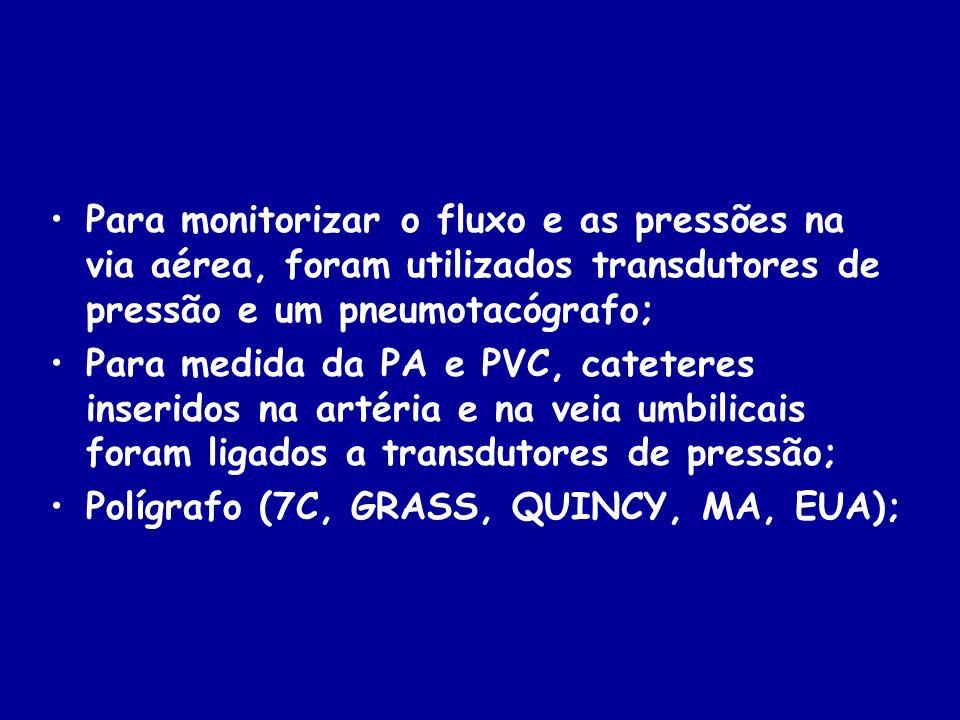 Para monitorizar o fluxo e as pressões na via aérea, foram utilizados transdutores de pressão e um pneumotacógrafo; Para medida da PA e PVC, cateteres