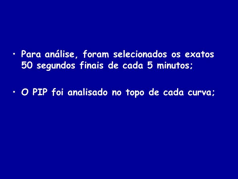 Para análise, foram selecionados os exatos 50 segundos finais de cada 5 minutos; O PIP foi analisado no topo de cada curva;
