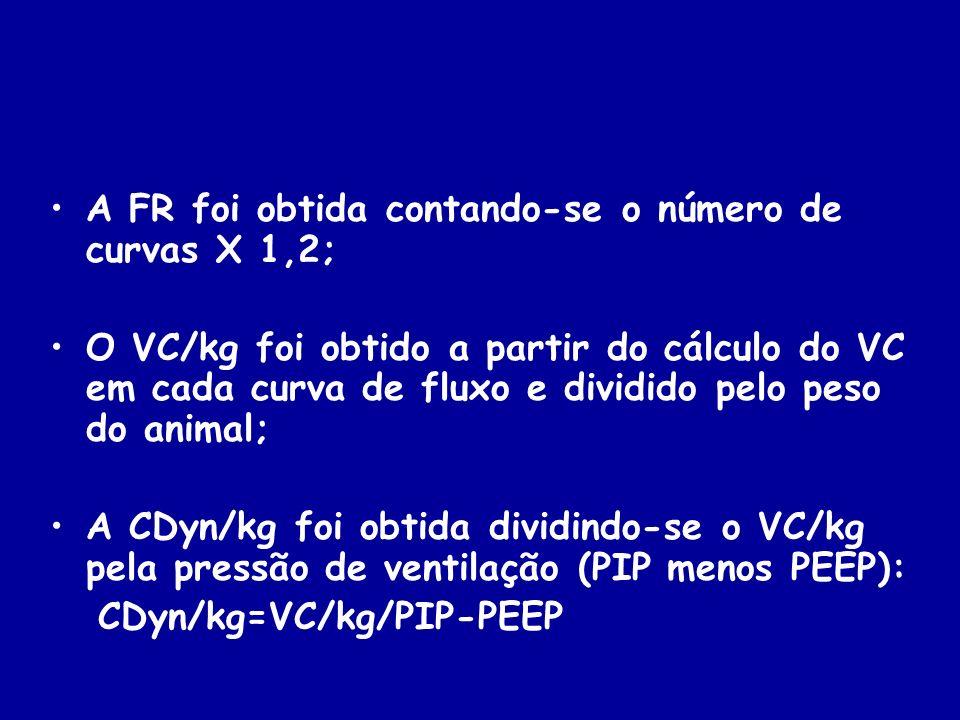 A FR foi obtida contando-se o número de curvas X 1,2; O VC/kg foi obtido a partir do cálculo do VC em cada curva de fluxo e dividido pelo peso do anim