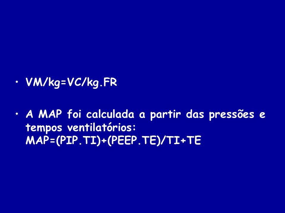 VM/kg=VC/kg.FR A MAP foi calculada a partir das pressões e tempos ventilatórios: MAP=(PIP.TI)+(PEEP.TE)/TI+TE