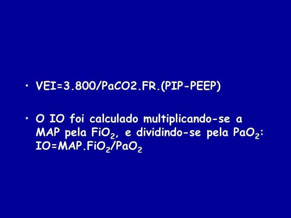 VEI=3.800/PaCO2.FR.(PIP-PEEP) O IO foi calculado multiplicando-se a MAP pela FiO 2, e dividindo-se pela PaO 2 : IO=MAP.FiO 2 /PaO 2