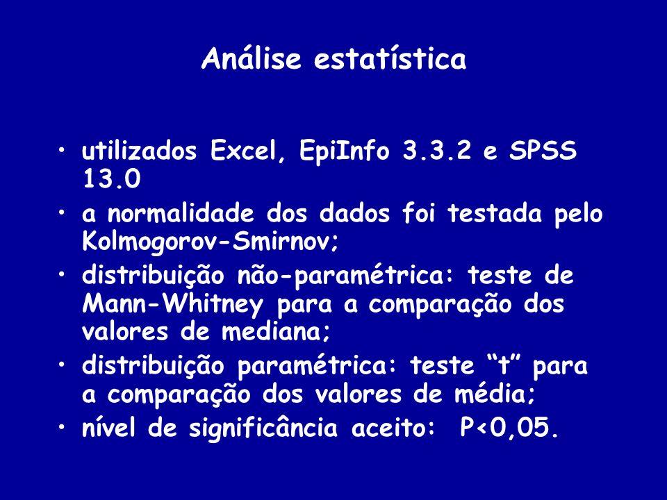 Análise estatística utilizados Excel, EpiInfo 3.3.2 e SPSS 13.0 a normalidade dos dados foi testada pelo Kolmogorov-Smirnov; distribuição não-paramétr