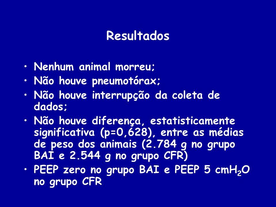Nenhum animal morreu; Não houve pneumotórax; Não houve interrupção da coleta de dados; Não houve diferença, estatisticamente significativa (p=0,628),