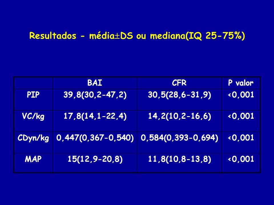 Resultados - média DS ou mediana(IQ 25-75%) BAICFRP valor PIP39,8(30,2-47,2)30,5(28,6-31,9)<0,001 VC/kg17,8(14,1-22,4)14,2(10,2-16,6)<0,001 CDyn/kg0,4