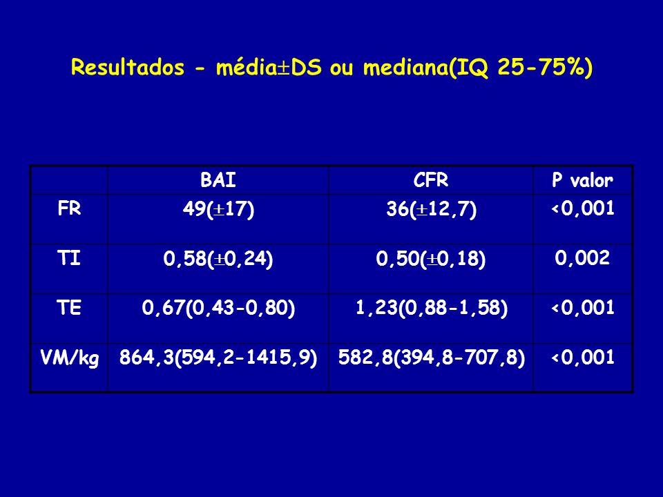 Resultados - média DS ou mediana(IQ 25-75%) BAICFRP valor FR49( 17)36( 12,7)<0,001 TI0,58( 0,24)0,50( 0,18)0,002 TE0,67(0,43-0,80)1,23(0,88-1,58)<0,00