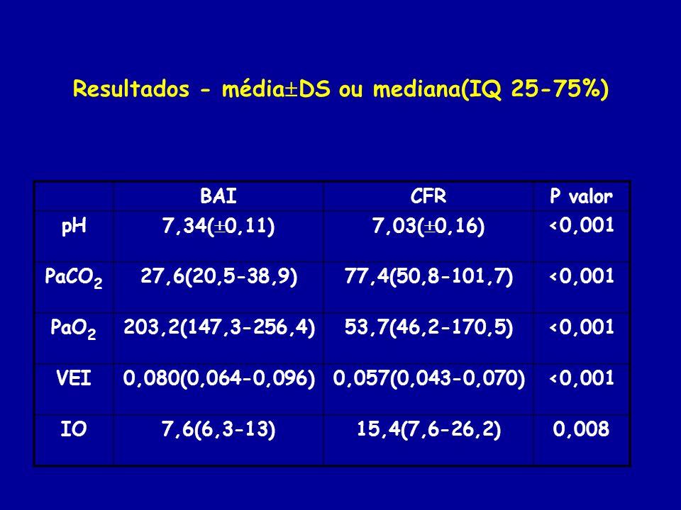Resultados - média DS ou mediana(IQ 25-75%) BAICFRP valor pH7,34( 0,11)7,03( 0,16)<0,001 PaCO 2 27,6(20,5-38,9)77,4(50,8-101,7)<0,001 PaO 2 203,2(147,