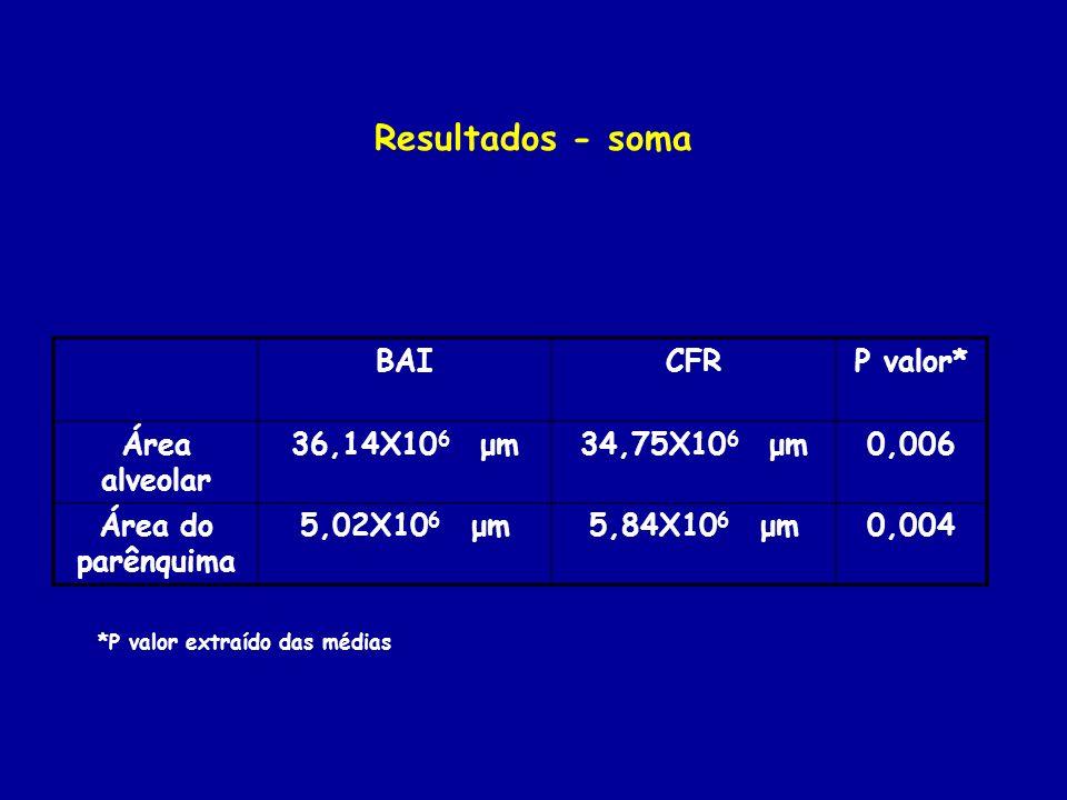 Resultados - soma BAICFRP valor* Área alveolar 36,14X10 6 μm34,75X10 6 μm0,006 Área do parênquima 5,02X10 6 μm5,84X10 6 μm0,004 *P valor extraído das