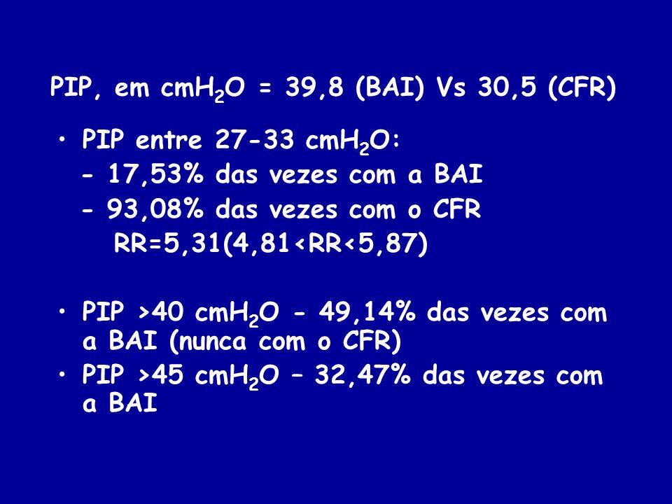 PIP, em cmH 2 O = 39,8 (BAI) Vs 30,5 (CFR) PIP entre 27-33 cmH 2 O: - 17,53% das vezes com a BAI - 93,08% das vezes com o CFR RR=5,31(4,81<RR<5,87) PI