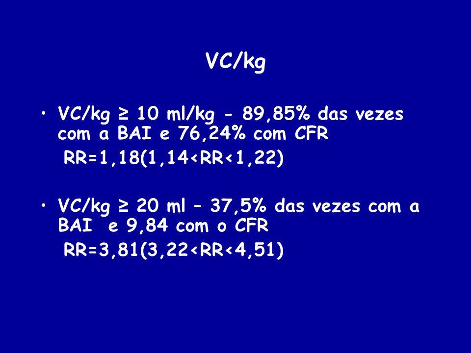 VC/kg VC/kg 10 ml/kg - 89,85% das vezes com a BAI e 76,24% com CFR RR=1,18(1,14<RR<1,22) VC/kg 20 ml – 37,5% das vezes com a BAI e 9,84 com o CFR RR=3