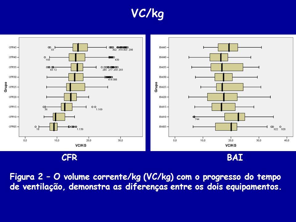 Figura 2 – O volume corrente/kg (VC/kg) com o progresso do tempo de ventilação, demonstra as diferenças entre os dois equipamentos. VC/kg CFRBAI
