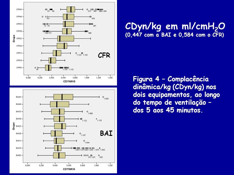 Figura 4 – Complacência dinâmica/kg (CDyn/kg) nos dois equipamentos, ao longo do tempo de ventilação – dos 5 aos 45 minutos. CDyn/kg em ml/cmH 2 O (0,
