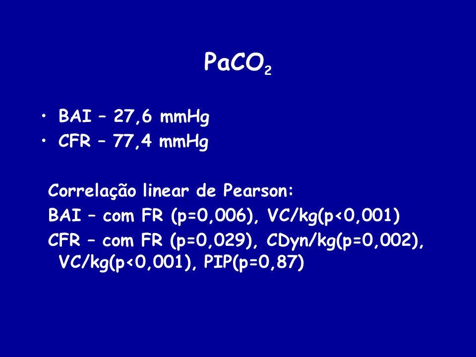 PaCO 2 BAI – 27,6 mmHg CFR – 77,4 mmHg Correlação linear de Pearson: BAI – com FR (p=0,006), VC/kg(p<0,001) CFR – com FR (p=0,029), CDyn/kg(p=0,002),