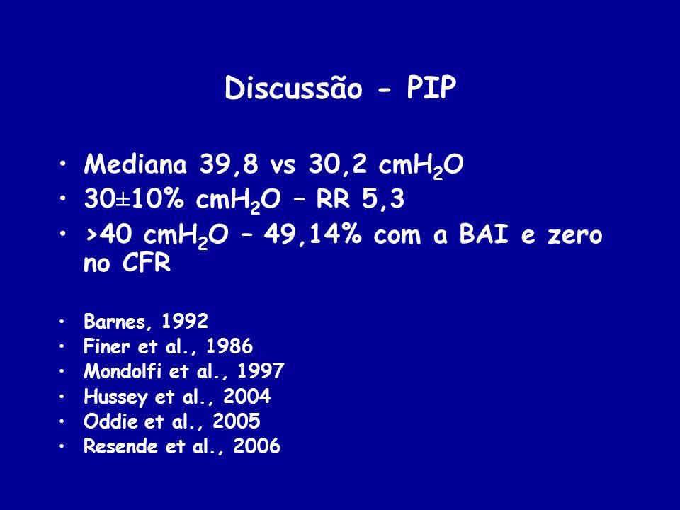 Discussão - PIP Mediana 39,8 vs 30,2 cmH 2 O 30±10% cmH 2 O – RR 5,3 >40 cmH 2 O – 49,14% com a BAI e zero no CFR Barnes, 1992 Finer et al., 1986 Mond