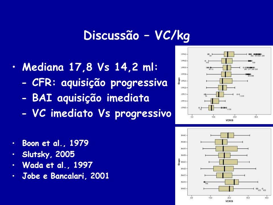 Discussão – VC/kg Mediana 17,8 Vs 14,2 ml: - CFR: aquisição progressiva - BAI aquisição imediata - VC imediato Vs progressivo Boon et al., 1979 Slutsk