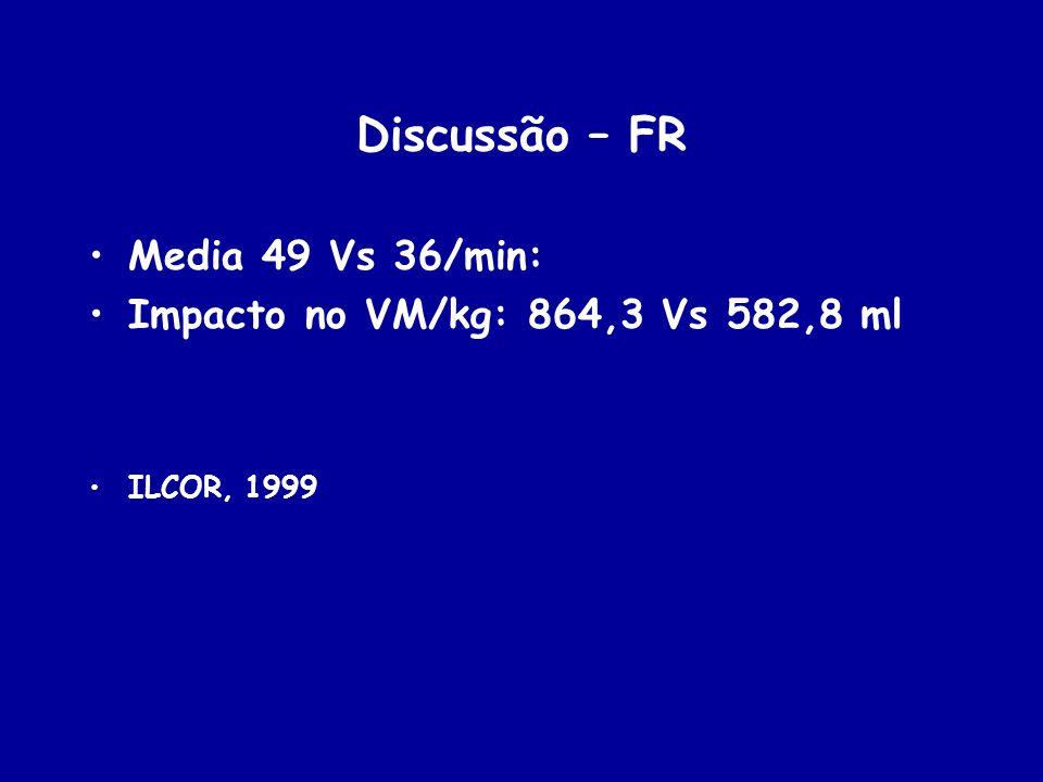 Discussão – FR Media 49 Vs 36/min: Impacto no VM/kg: 864,3 Vs 582,8 ml ILCOR, 1999