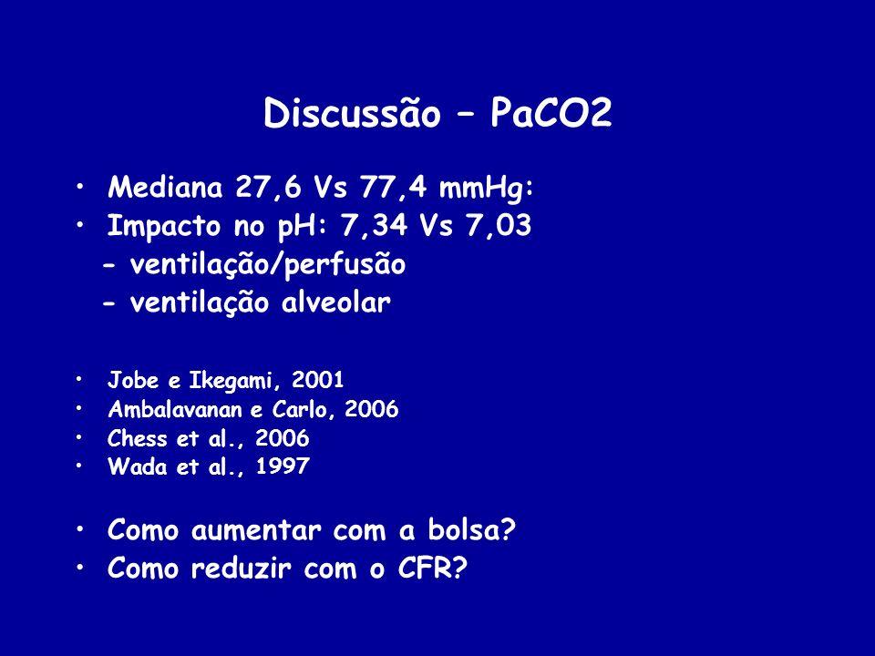 Discussão – PaCO2 Mediana 27,6 Vs 77,4 mmHg: Impacto no pH: 7,34 Vs 7,03 - ventilação/perfusão - ventilação alveolar Jobe e Ikegami, 2001 Ambalavanan