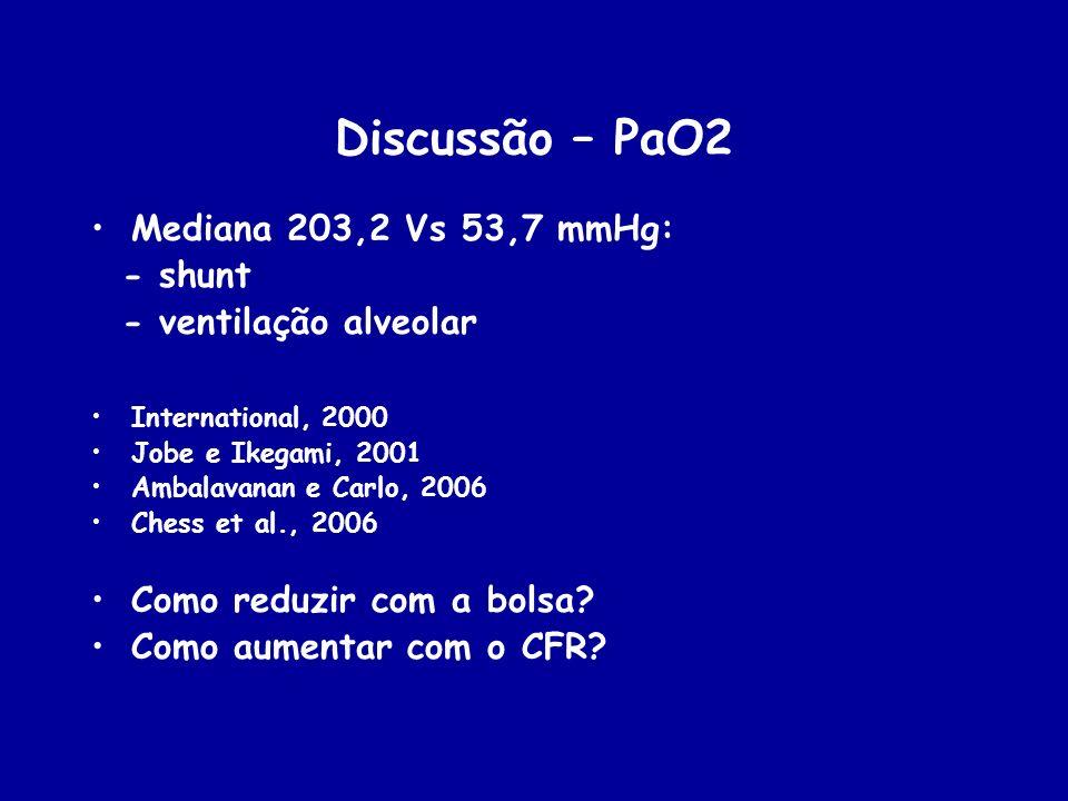 Discussão – PaO2 Mediana 203,2 Vs 53,7 mmHg: - shunt - ventilação alveolar International, 2000 Jobe e Ikegami, 2001 Ambalavanan e Carlo, 2006 Chess et