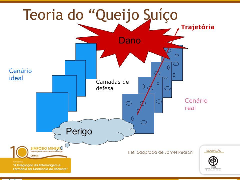 Agência Nacional de Vigilância Sanitária www.anvisa.gov.br Cenário real Dano Cenário ideal Perigo Trajetória Camadas de defesa Ref. adaptada de James