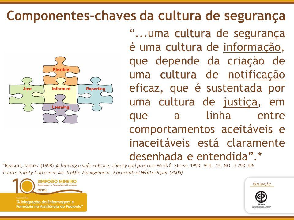 cultura cultura cultura cultura...uma cultura de segurança é uma cultura de informação, que depende da criação de uma cultura de notificação eficaz, q