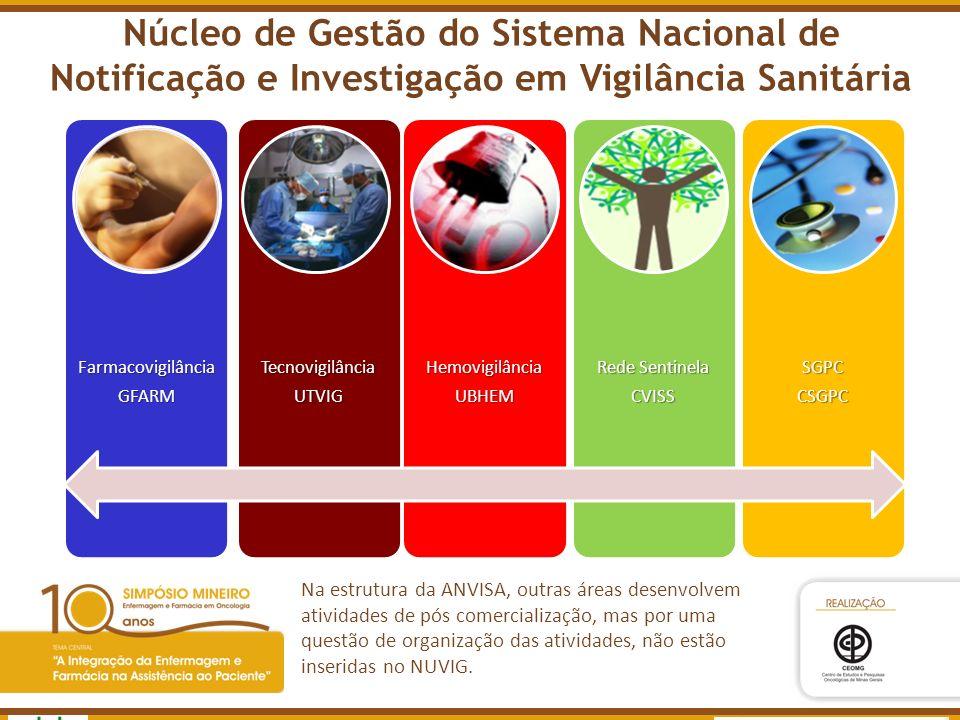 Agência Nacional de Vigilância Sanitária www.anvisa.gov.br Núcleo de Gestão do Sistema Nacional de Notificação e Investigação em Vigilância Sanitária