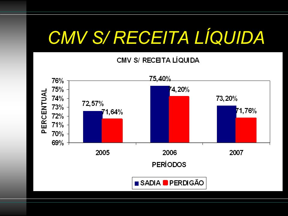 CMV S/ RECEITA LÍQUIDA