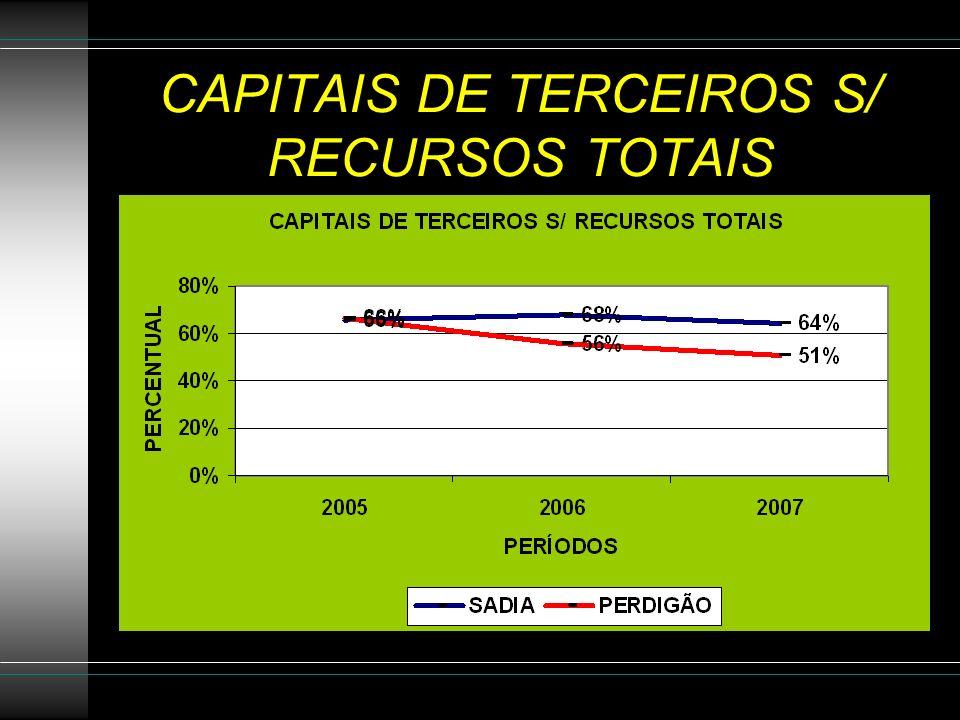 CAPITAIS DE TERCEIROS S/ RECURSOS TOTAIS